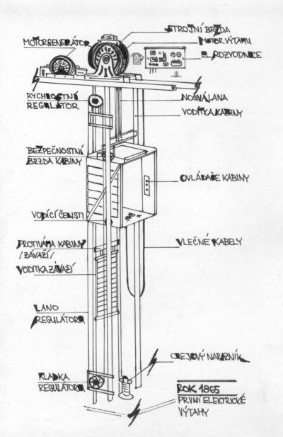 Výtahy v roce 1865